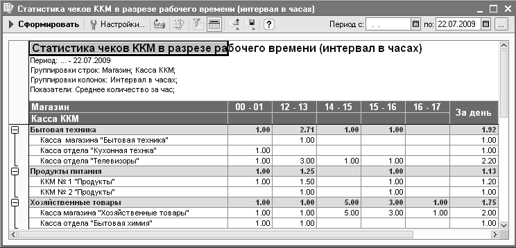 The KKM check statistics report broken down by working hours (interval in hours) allows you to get information about the total number of broken checks for a certain period, as well as the average number of broken checks per day, at a specific time of day